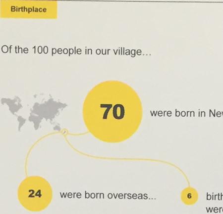 ニュージーランド人 海外生まれの比率