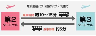 成田空港 第3ターミナル 無料連絡バス