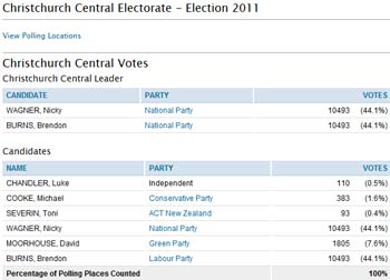 MP Christchurch Central Election 2011