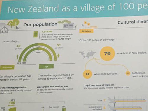 ニュージーランドが100人の村だったら